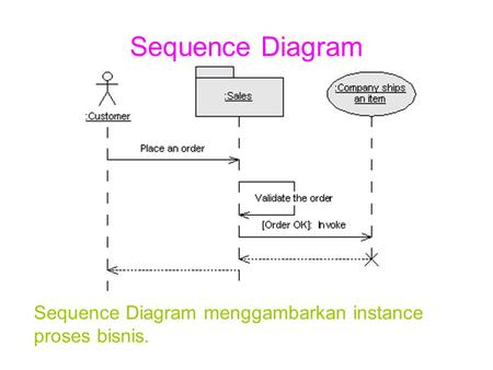 Sequence Diagram Sequence Diagram menggambarkan instance proses bisnis.