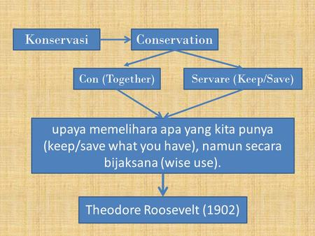 KonservasiConservation Con (Together)Servare (Keep/Save) upaya memelihara apa yang kita punya (keep/save what you have), namun secara bijaksana (wise use).