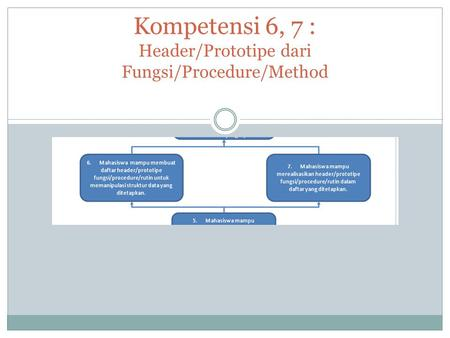 #4. 12 APRIL 2013 Kompetensi 6, 7 : Header/Prototipe dari Fungsi/Procedure/Method.