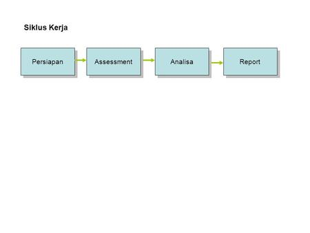 Siklus Kerja Persiapan Assessment Analisa Report.