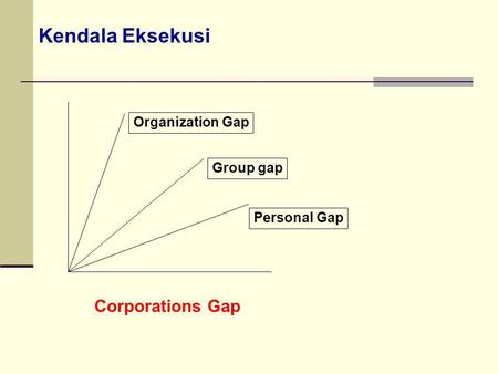 Kendala Eksekusi Corporations Gap Organization Gap Group gap