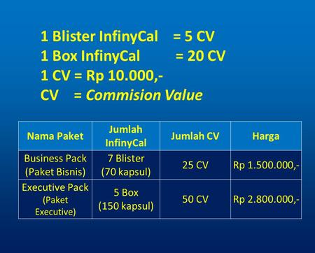 1 Blister InfinyCal = 5 CV 1 Box InfinyCal = 20 CV 1 CV = Rp 10.000,- CV = Commision Value Nama Paket Jumlah InfinyCal Jumlah CVHarga Business Pack (Paket.