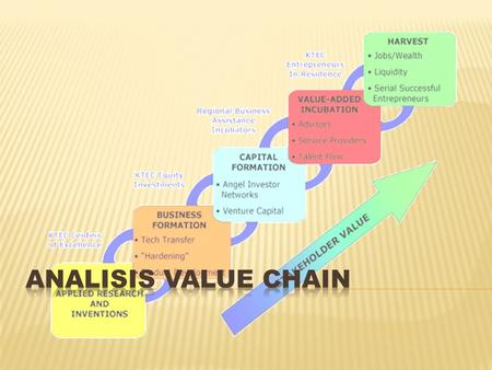 ANALISIS VALUE CHAIN.