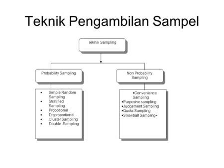 Teknik Pengambilan Sampel Teknik Sampling Probability Sampling Non Probability Sampling  Simple Random Sampling  Stratified Sampling  Propotional 