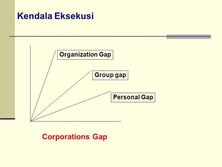 Kendala Eksekusi Corporations Gap Personal Gap Group gap Organization Gap.