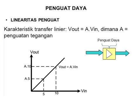 PENGUAT DAYA LINEARITAS PENGUAT.