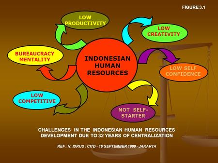 LOW PRODUCTIVITY LOW CREATIVITY LOW SELF CONFIDENCE NOT SELF- STARTER INDONESIAN HUMAN RESOURCES CHALLENGES IN THE INDONESIAN HUMAN RESOURCES DEVELOPMENT.