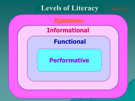Performative Functional Informational Epistemic Levels of Literacy Wells, 1987.