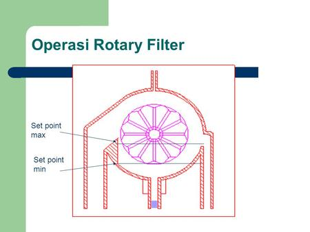 Operasi Rotary Filter Set point max Set point min.