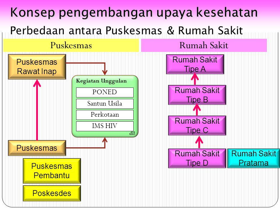 Sistem Rujukan Upaya Kesehatan Masyarakat Yankes Tk.1 Yankes Tk.2 Yankes Tk.