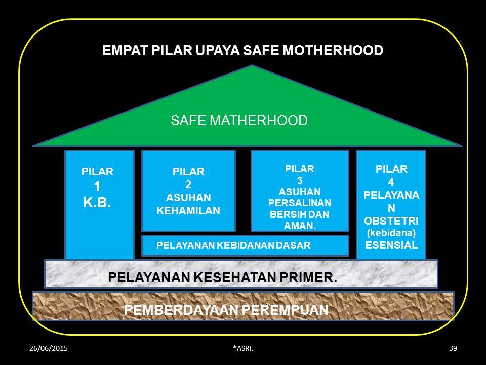 EMPAT PILAR UPAYA SAFE MOTHERHOOD SAFE MATHERHOOD PILAR 1 K.B.