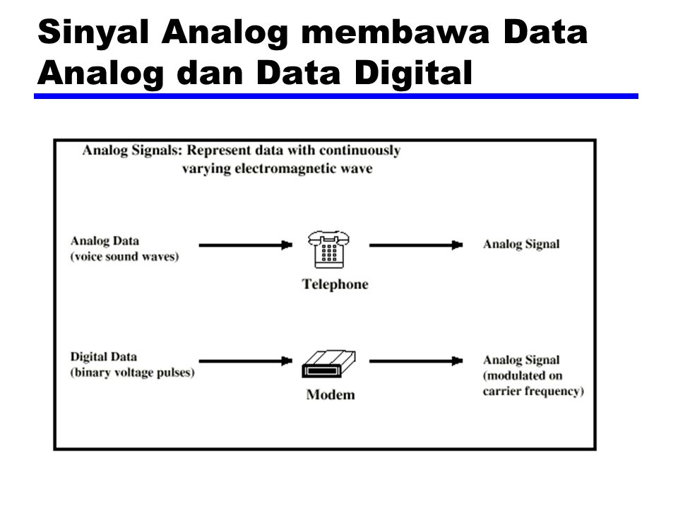 Sinyal Digital membawa Data Analog dan Digital