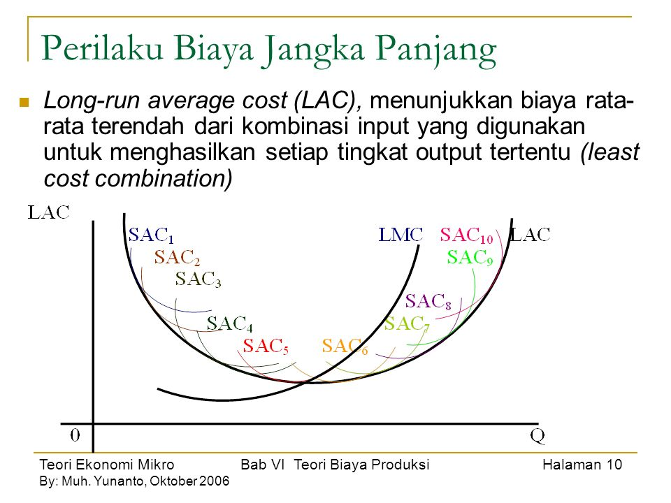 Teori Ekonomi Mikro Bab VI Teori Biaya Produksi Halaman 11 By: Muh.