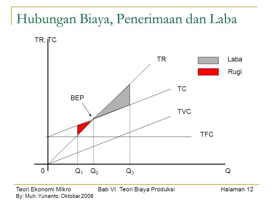 Teori Ekonomi Mikro Bab VI Teori Biaya Produksi Halaman 13 By: Muh.