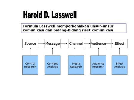 SourceMessageChannelAudienceEffect Control Research Content Analysis Media Research Audience Research Effect Analysis Formula Lasswell memperkenalkan unsur-unsur.