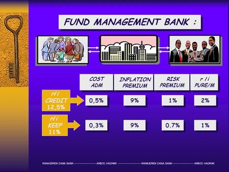 FUND MANAGEMENT BANK : COST ADM COST ADM 0,5% 0,3% INFLATION PREMIUM INFLATION PREMIUM 9% RISK PREMIUM RISK PREMIUM 1% 0.7% r /i PURE/M r /i PURE/M 2%
