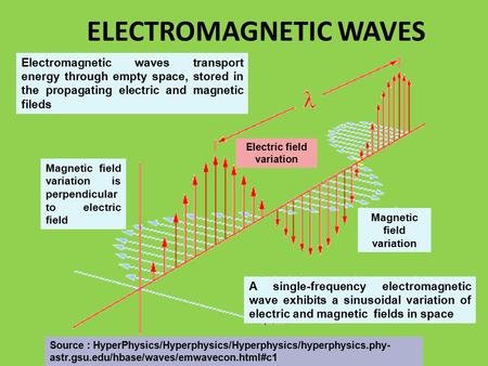 ELECTROMAGNETIC WAVES Magnetic field variation Electric field variation A single-frequency electromagnetic wave exhibits a sinusoidal variation of electric.