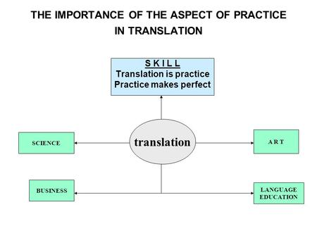 THE IMPORTANCE OF THE ASPECT OF PRACTICE IN TRANSLATION translation SCIENCE S K I L L Translation is practice Practice makes perfect LANGUAGE EDUCATION.