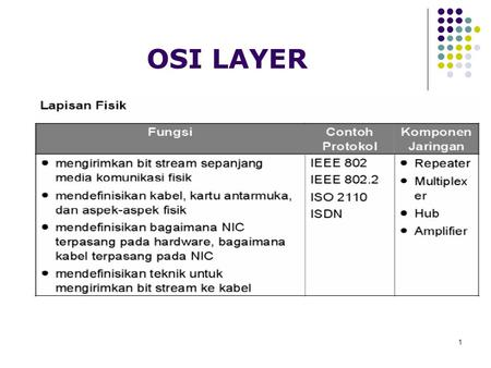 1 OSI LAYER. 2 3 4 5 6 Transport Layer Transport layer protocol adalah protokol end-to-end Hanya diimplementasikan pada host.