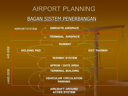 VEHICULAR CIRCULATION PARKING AIRCRAFT GROUND ACCES SYSTEM