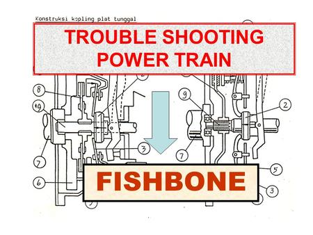 TROUBLE SHOOTING POWER TRAIN FISHBONE. KOPLING Release Cable Hub Release Bearing Disc ClutchFlywheel Bushing Pedal Kopling Return SpringClutch CoverRelease.