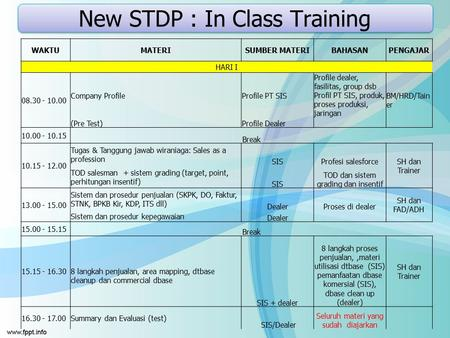 New STDP : In Class Training WAKTUMATERISUMBER MATERIBAHASANPENGAJAR HARI I 08.30 - 10.00 Company ProfileProfile PT SIS Profile dealer, fasilitas, group.
