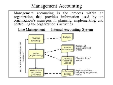 Management Accounting Management accounting is the process within an organization that provides information used by an organization's managers in planning,