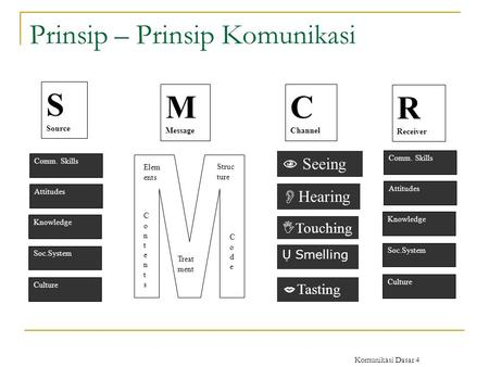Komunikasi Dasar 4 Prinsip – Prinsip Komunikasi S Source M Message C Channel R Receiver Comm. Skills Attitudes Knowledge Soc.System Culture Comm. Skills.