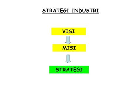 STRATEGI INDUSTRI VISI MISI STRATEGI.