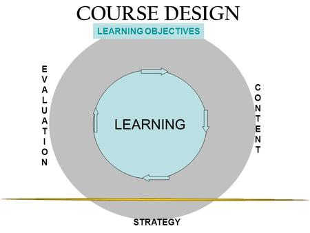 COURSE DESIGN LEARNING CONTENTCONTENT STRATEGY LEARNING OBJECTIVES EVALUATIONEVALUATION.