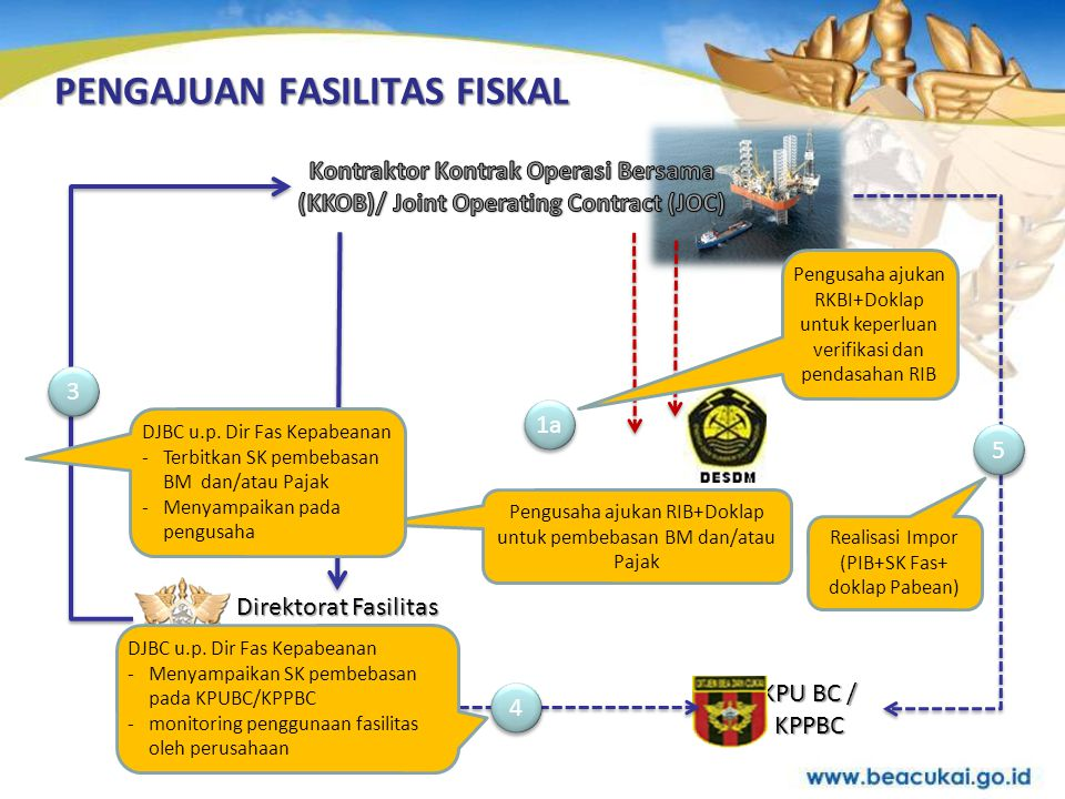 •Surat Permohonan yang ditujukan kepada Direktur Jenderal Bea dan Cukai up Direktur Fasilitas Kepabeanan.