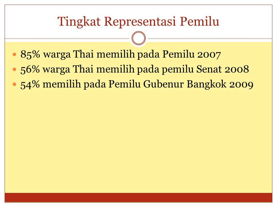 Partai Utama Peserta Pemilu  Demokrat (Abhisit )  Pheu Thai (Yingluck Shinawatra)  Social Action  Bhumjaithai  Chartthaipattana  Dan partai2 gurem...