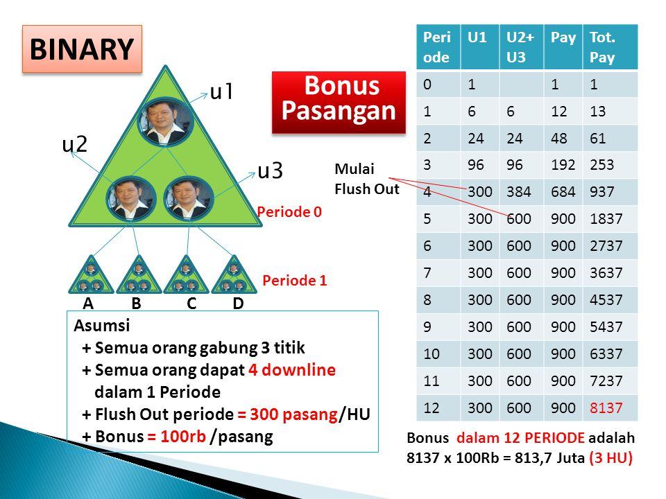 BINARY A B C D u1 u2 u3 Periode 0 Periode 1 Asumsi + Semua orang gabung 3 titik + Semua orang dapat 4 downline dalam 1 Periode + Flush Out periode = 300 pasang/HU + Bonus = 100rb /pasang Peri ode U1U2+ U3 PayTot.