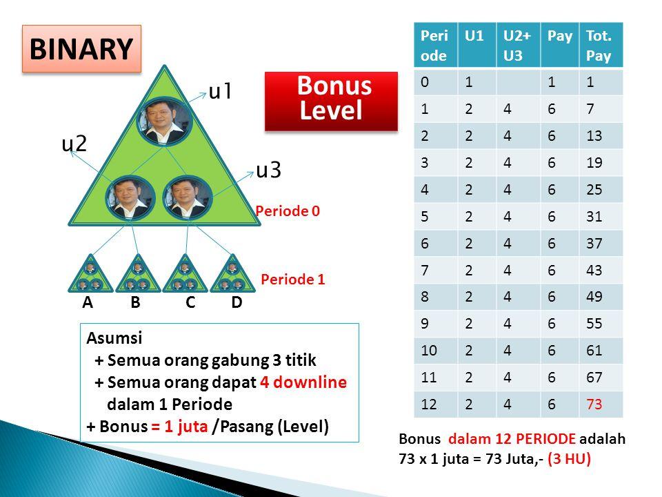 BINARY Asumsi + Semua orang gabung 3 titik + Semua orang dapat 4 downline dalam 1 Periode + Bonus = 1 juta /Pasang (Level) Peri ode U1U2+ U3 PayTot.