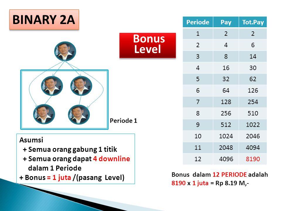 BINARY 2A PeriodePayTot.Pay 122 246 3814 41630 53262 664126 7128254 8256510 95121022 1010242046 1120484094 12 40968190 Asumsi + Semua orang gabung 1 titik + Semua orang dapat 4 downline dalam 1 Periode + Bonus = 1 juta /(pasang Level) Bonus dalam 12 PERIODE adalah 8190 x 1 juta = Rp 8.19 M,- Periode 1 Bonus Level Bonus Level