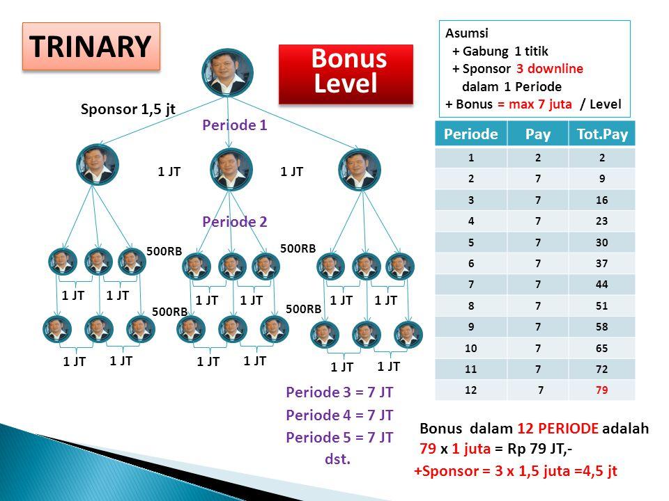TRINARY PeriodePayTot.Pay 122 279 3716 4723 5730 6737 7744 8751 9758 10765 11772 12 779 Asumsi + Gabung 1 titik + Sponsor 3 downline dalam 1 Periode + Bonus = max 7 juta / Level Bonus dalam 12 PERIODE adalah 79 x 1 juta = Rp 79 JT,- Periode 1 Bonus Level Bonus Level 1 JT 500RB Periode 2 Periode 3 = 7 JT Periode 4 = 7 JT dst.