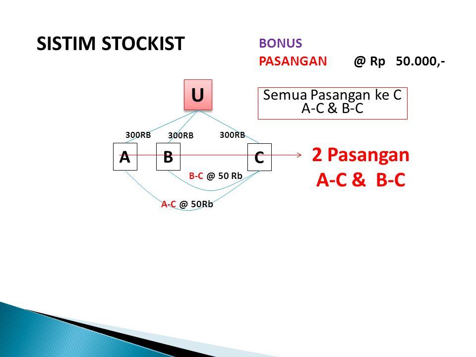 SISTIM STOCKIST U U AB C A-C @ 50Rb B-C @ 50 Rb BONUS PASANGAN @ Rp 50.000,- 300RB 2 Pasangan A-C & B-C Semua Pasangan ke C A-C & B-C