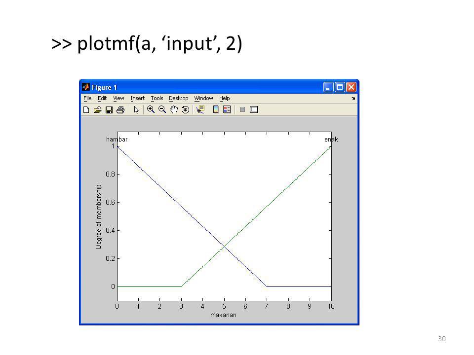 >> plotmf(a, 'output', 1) 31