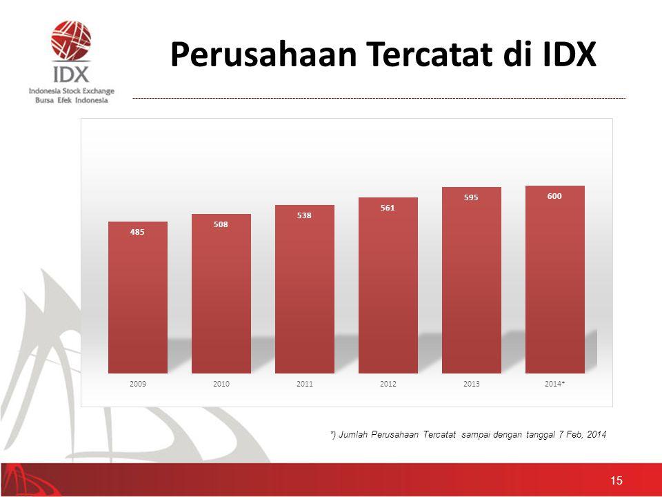 Jumlah Perusahaan Tercatat berdasarkan Industri 16