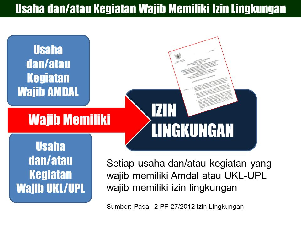Izin Lingkungan 13 Penyusunan Amdal & UKL-UPL 1 Penilaian Amdal & Pemeriksaan UKL-UPL 2 3 Permohonan & Penerbitan Izin Lingkungan Proses Izin Lingkungan Sumber: Pasal 2 PP 27/2012 Izin Lingkungan