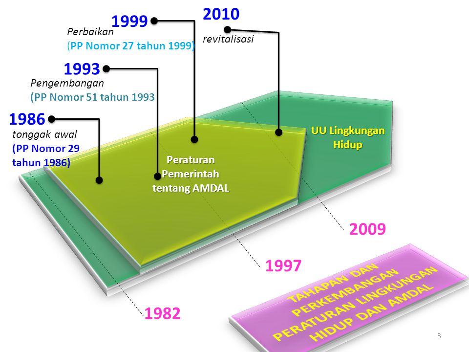 KLHS Tata ruang AMDAL Perizinan UKL-UPL Kriteria baku kerusakan LH Baku mutu LH Instrumen ekonomi LH Audit LH Analisis risiko LH Anggaran berbasis LH PUU berbasis LH Instrumen lain sesuai kebutuhan Instrumen Pencegahan Pencemaran dan/atau Kerusakan Lingkungan Hidup (UU 32/2009) Sumber: Pasal 14 UU 32/2009 tentang Perlindungan dan Pengelolaan Lingkungan Hidup a b c d e f g h i j k l m Amdal bukan sebagai alat serbaguna yang dapat menyelesaikan segala persoalan lingkungan hidup.