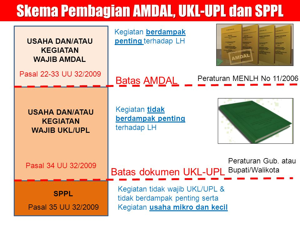 Beberapa Perbedaan Filosofis Mendasar PP 27/1999 dengan PP 27/2012 NoPP 27 Tahun 1999 tentang Amdal PP No.
