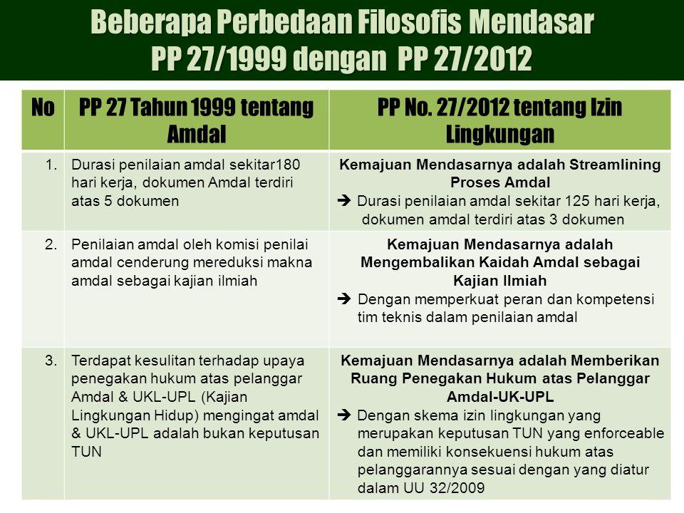 NoPP 27 Tahun 1999 tentang Amdal PP No.