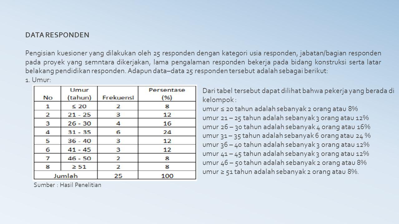 DATA RESPONDEN 2.