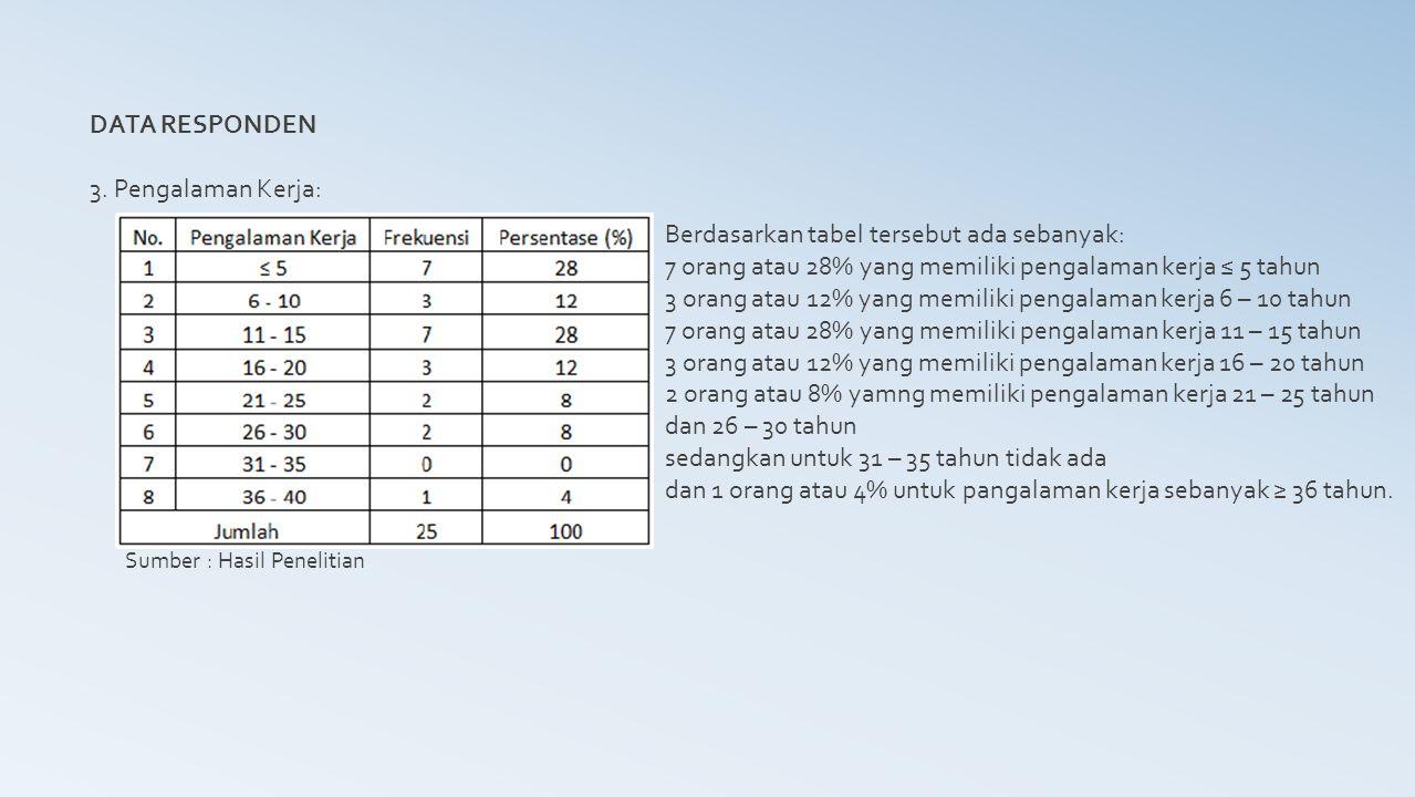 DATA RESPONDEN 4.