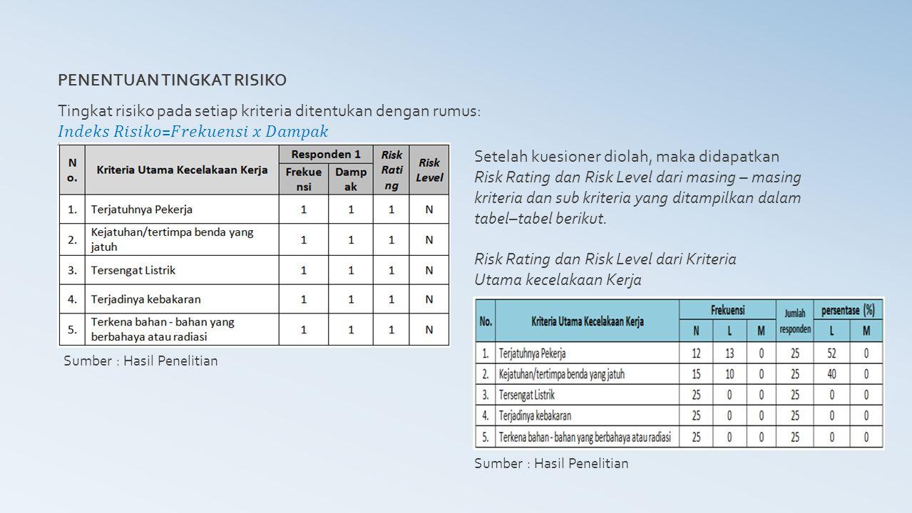 PENENTUAN TINGKAT RISIKO Sumber : Hasil Penelitian Risk Rating dan Risk Level dari Sub-Kriteria Utama kecelakaan Kerja
