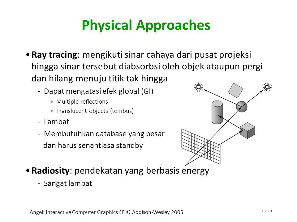 02.21 Angel: Interactive Computer Graphics 4E © Addison-Wesley 2005 •Graphics pipeline architecture Agenda Berikutnya