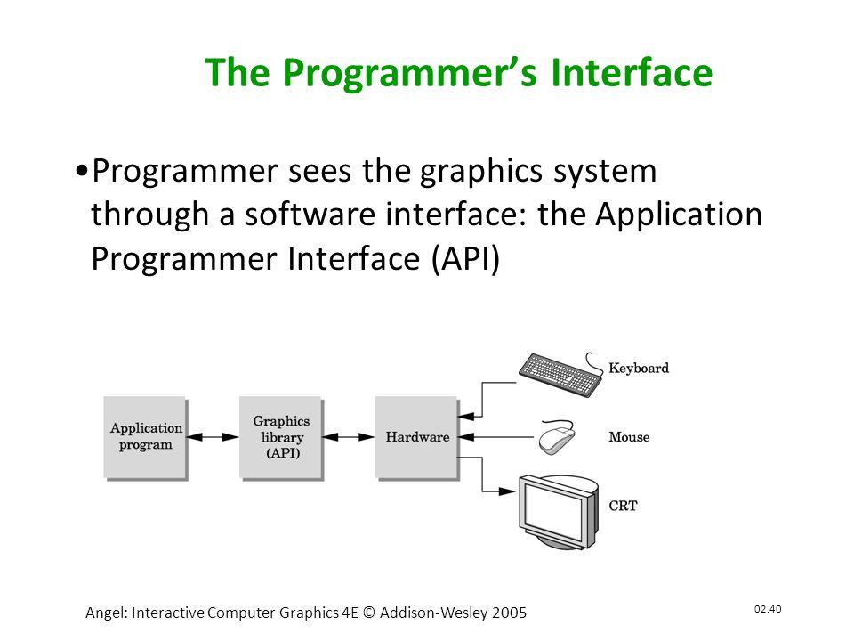 02.41 Angel: Interactive Computer Graphics 4E © Addison-Wesley 2005 OpenGL •OpenGL adalah API yang dikenalkan oleh SGI (Silicon Graphics Inc) kali pertama pada tahun 1980-an.