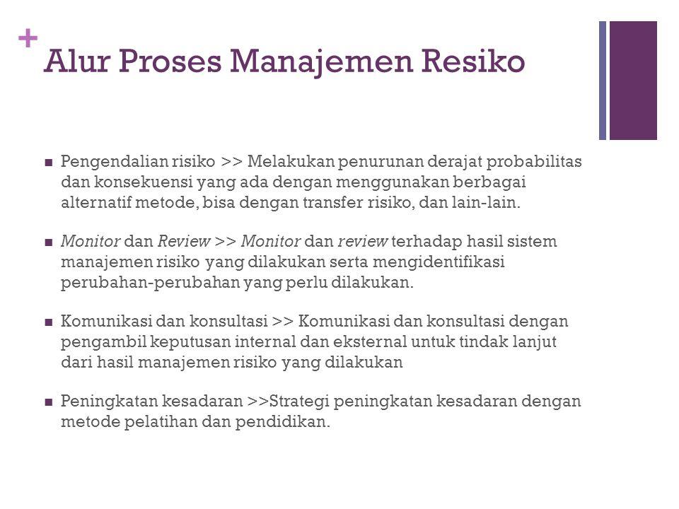 + Implementasi  TAHAP 5: Pengendalian Risiko  Pengendalian risiko melalui rencana kegiatan program dan tingkatan tim.