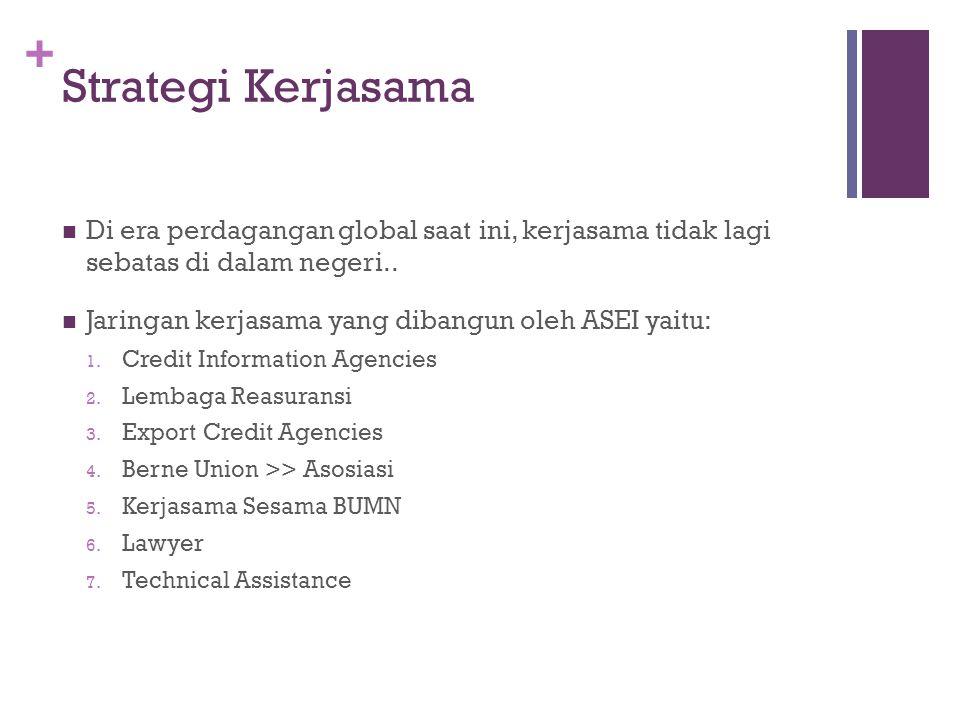 + Analisis Resiko pada Produk ASEI  Export Credit Insurance (ECI) >> untuk memberikan perlindungan kepada eksportir terhadap kemungkinan kerugian akibat tidak diterimanya pelunasan pembayaran dari importir/ bank penerbit L/C.